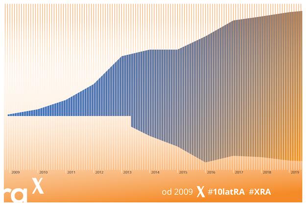 Dokładnie dziś – 25 sierpnia 2009 roku, 10 lat temu – Sylwia przeprowadziła pierwszą lekcję rysunku! Wtedy wszytko się zaczęło – zobacz jak! #XRA #10latRA